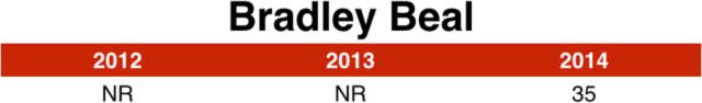 bradley_beal_chart