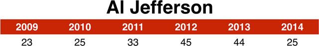 al_jefferson_chart