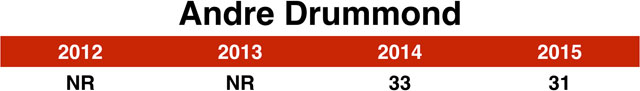 31_drummond_chart
