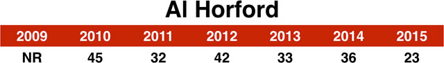23_horford_chart