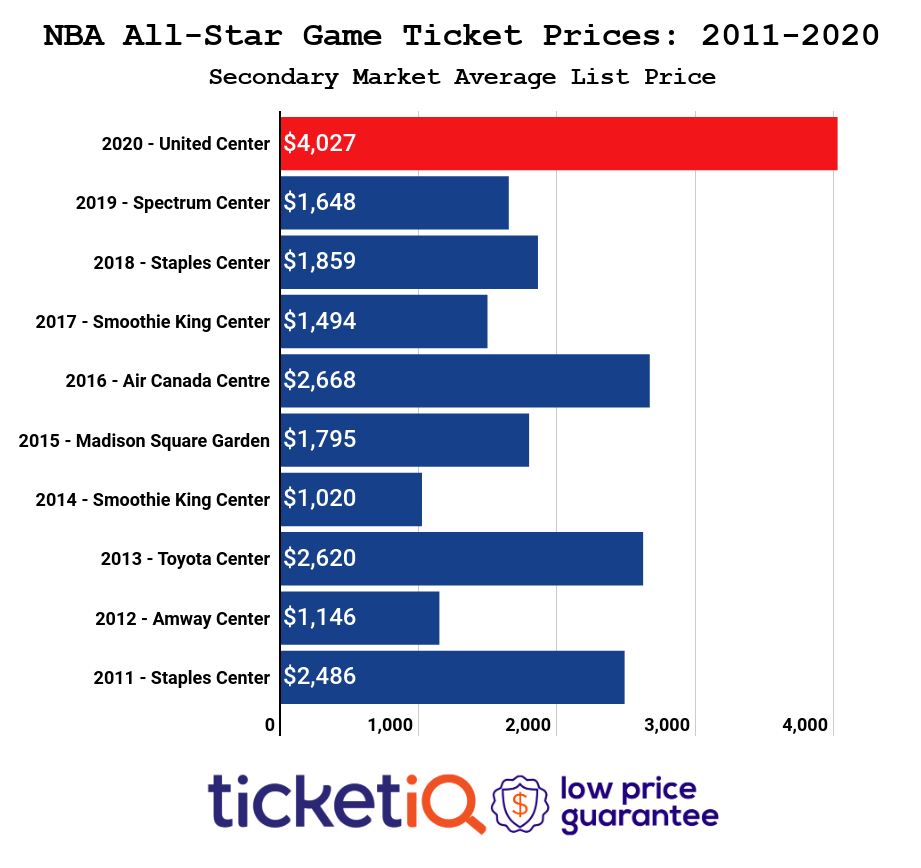 nba all-star game ticket prices